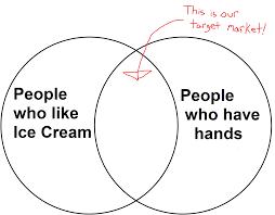Best Venn Diagram Ever Reddit Venn Diagram Magdalene Project Org