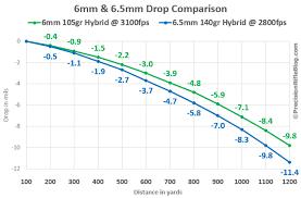 6mm Creedmoor Drop Chart 6mm Vs 6 5mm Drop Ballistics Png Precisionrifleblog Com