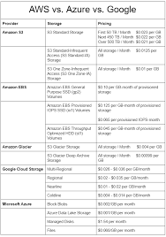Cdn Comparison Chart Cloud Storage Cost Comparison Aws Vs Azure Vs Google