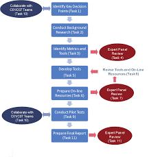 Shrp 2 Report S2-C16-Rr-1