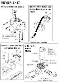 meyer e47 wiring diagram awesome black line snow plow wiring diagram meyer e47 wiring diagram luxury e47 hydraulic diagram enthusiast wiring diagrams •