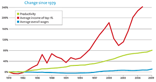Us Income Disparity Chart Its The Inequality Stupid Mother Jones
