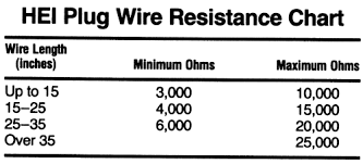 Wire Resistance Chart Repair Guides