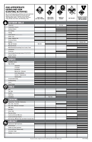 Guide To Safe Scouting Chart Eldersburg Md Page 31