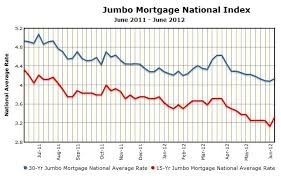 30 Year Fixed Jumbo Mortgage Rates Chart Thoughts Of A Sensible Mortgage Banker Chart Mortgage