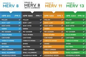 Fpr Rating Chart Merv Vs Mpr Rating Chart Merv Rating Chart Hepa
