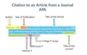 Bibliography Format For Books Citing Apa Books Apa Citation Format Apa 6th Edition Apa