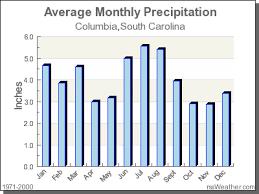 Climate In Columbia South Carolina