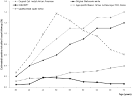 Breast Cancer Risk By Age Chart Comparison Of The Estimated Baseline Breast Cancer Risk