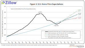Real Estate Home Values Chart Zillow Q2 2013 Home Price Expectations Survey Summary