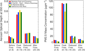 The Impact Of Fires On Local Air Quality Conditions At