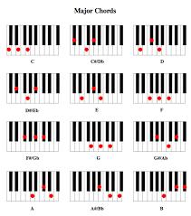 D Piano Chord Chart Piano Chord Diagrams