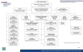 Uw Medicine Org Chart Andreamleider N415son22
