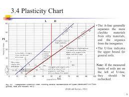 Casagrande Chart Soil Classification