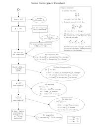 Series Convergence Divergence Flow Chart Series Convergence Flowchart