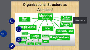 Business Organization Structure Of Google