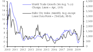 Surge In The Baltic Dry Index Is An Iron Ore Story Capital