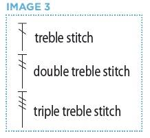 Image result for crochet double treble