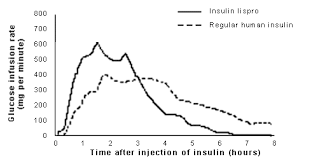 Insulin Lispro A Fast Acting Insulin Analog American