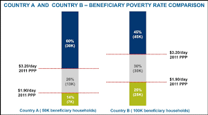 Poverty Line Chart How To Select A Poverty Line Or Lines For Analysis Ppi