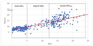 Risk Vs Return Chart Returns Vs Risk The Unexpected Side Multi Act
