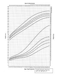 Weight Chart For Boys Comprehensive Pediatric Infant Growth Chart Height And