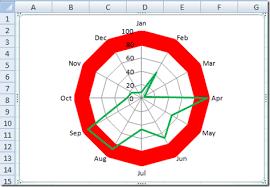 What Type Of Chart Is This How To Highlight Or Color Rings In An Excel Radar Chart