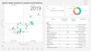 Power Bi Quadrant Chart Gartners Magic Quadrant For Analytics Bi Platform