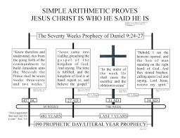 Jesus Life Timeline Chart Timeline Charts