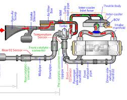 subaruyou how does a dump valve work blow off valves bovs how does a dump valve work