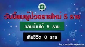 รัฐบาลไทย-ข่าวทำเนียบรัฐบาล-รายงานข่าวกรณีโรคติดเชื้อไวรัสโคโรนา 2019  (COVID-19) ประจำวันที่ 5 กรกฎาคม 2563