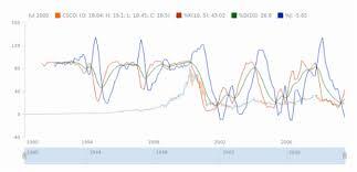 Stock Charts With Indicators Kdj Technical Indicators Stock Charts