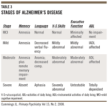 Stages Of Alzheimer S Disease Chart The Black Book Of Alzheimers Disease Part 1 Hacked By