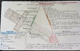 Macbeth Plot Chart Standard 4 Meta Reflection Pedagogy Andrea Freemans
