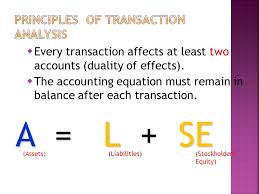 every transaction affects at least two accounts duality of effects