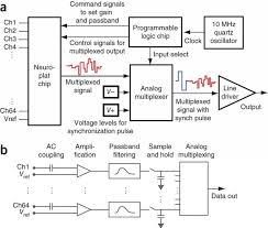 block diagram 27256 the wiring diagram block diagram 2 inputs trailer wiring diagram wiring diagram