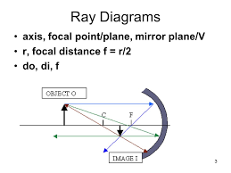 3 3 ray diagrams axis focal point plane mirror plane v r focal distance f r 2 do di f