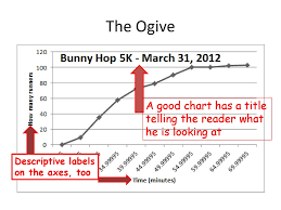 The Ogive A Line Graph Of A Cumulative Frequency