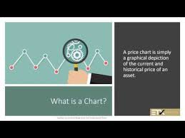 Reading Investment Charts Building Your Trading Foundations Reading Financial Charts Class 1 Of 3