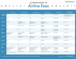 Airline Fee Chart Airline Fees The Ultimate Guide Smartertravel