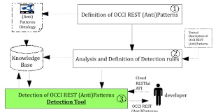 Patterns Definition Interesting A Semanticbased Approach For Cloud Anti Patterns Detection