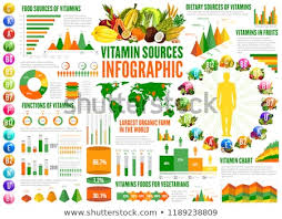 Unusual Fruits And Vitamins Chart Serving Size Chart For