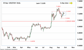 Forex Analysis Chart Usd Cnh Update Steady Firm Within