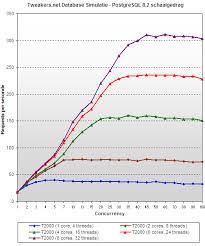 Postgres Vs Mysql Database Test Sun Ultrasparc T1 Vs Amd Opteron Mysql Vs