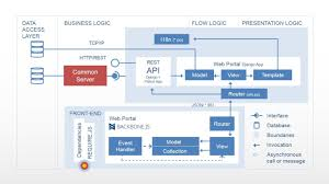Web Applications Architectures Application Layer Diagram Web Application Architecture