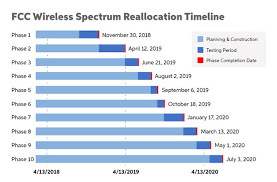 The Fccs Wireless Spectrum Auction When Will It Impact You