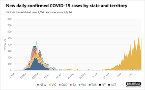 Victoria confirms 723 covid cases and 13 deaths. State Of Play Covid 19 Influence On State Economies Ibisworld Industry Insider