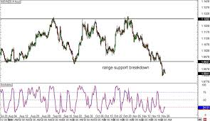 Forex Aud Nzd Chart Option Navigator Handel