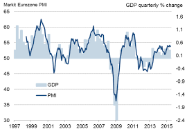 Quarterly Gdp Growth Chart Using Pmi Survey Data To Predict Official Eurozone Gdp