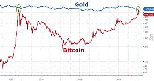 Bitcoin Reaches Parity With Gold Zero Hedge